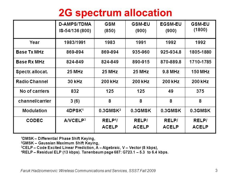 2G spectrum allocation D-AMPS/TDMA IS-54/136 (800) GSM (850) GSM-EU
