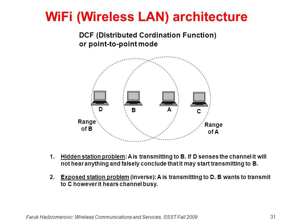 WiFi (Wireless LAN) architecture