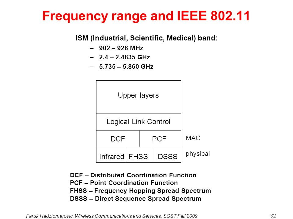 Frequency range and IEEE 802.11