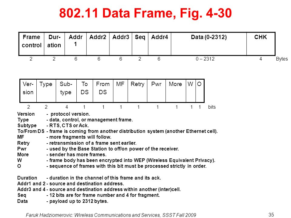 802.11 Data Frame, Fig. 4-30 Frame control Dur- ation Addr1 Addr2