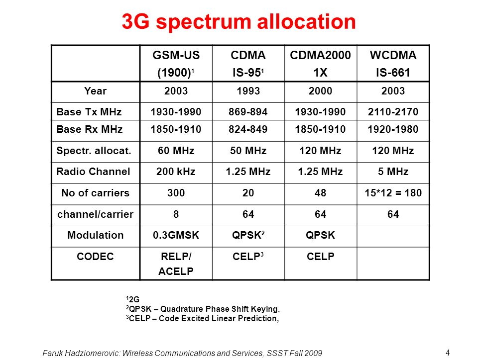 3G spectrum allocation GSM-US (1900)1 CDMA IS-951 CDMA2000 1X WCDMA