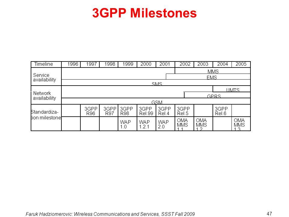 3GPP Milestones Timeline 1996 1997 1998 1999 2000 2001 2002 2003 2004