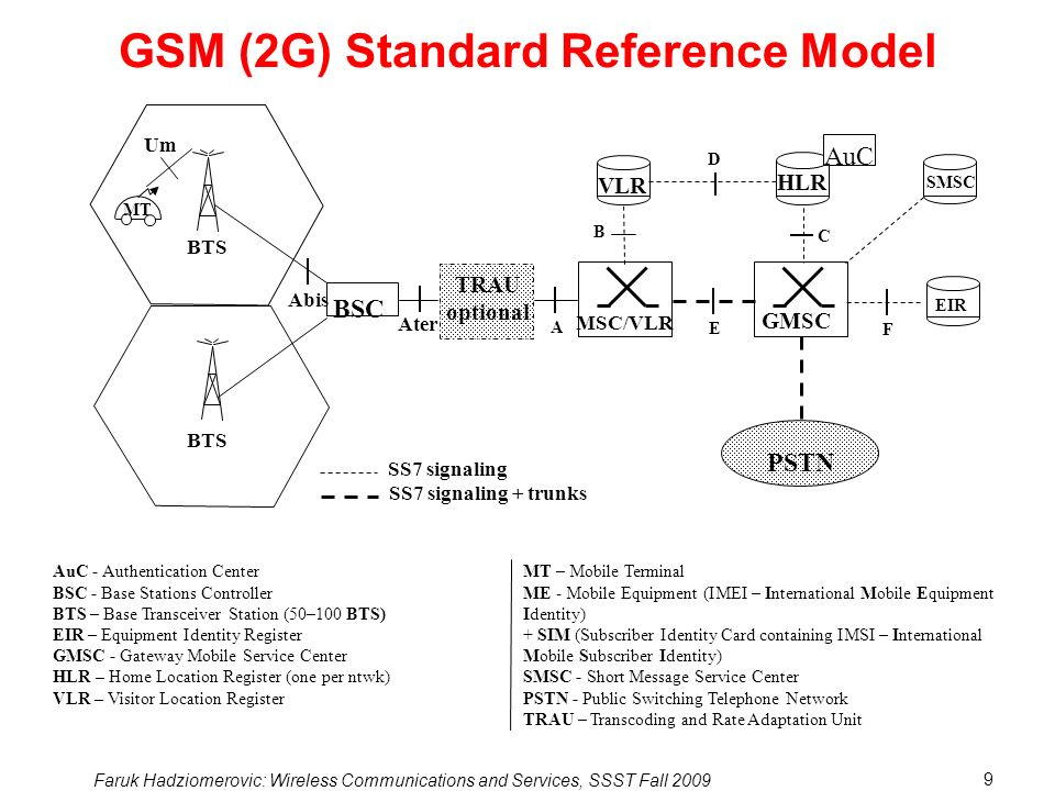 GSM (2G) Standard Reference Model