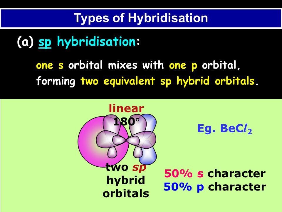 Types of Hybridisation
