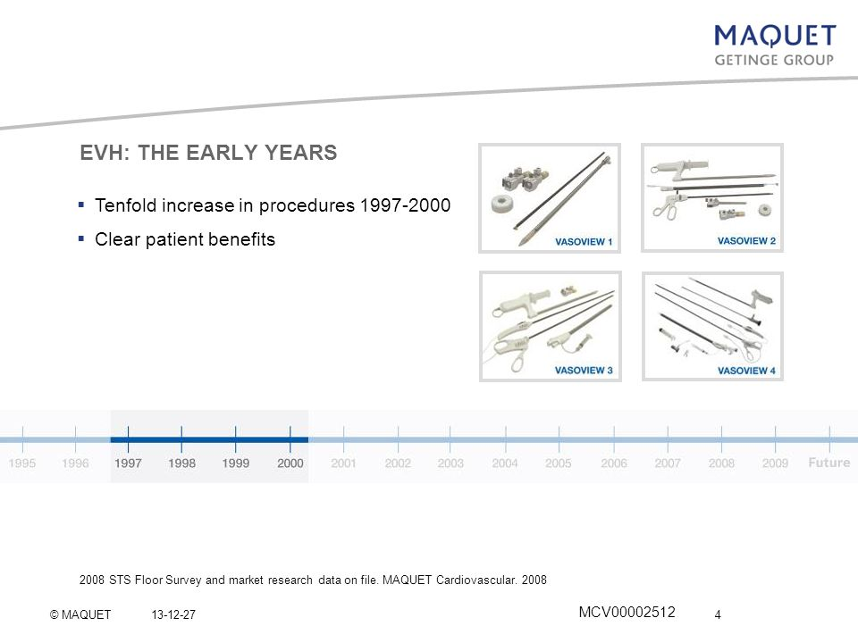 EVH: THE EARLY YEARS Tenfold increase in procedures 1997-2000