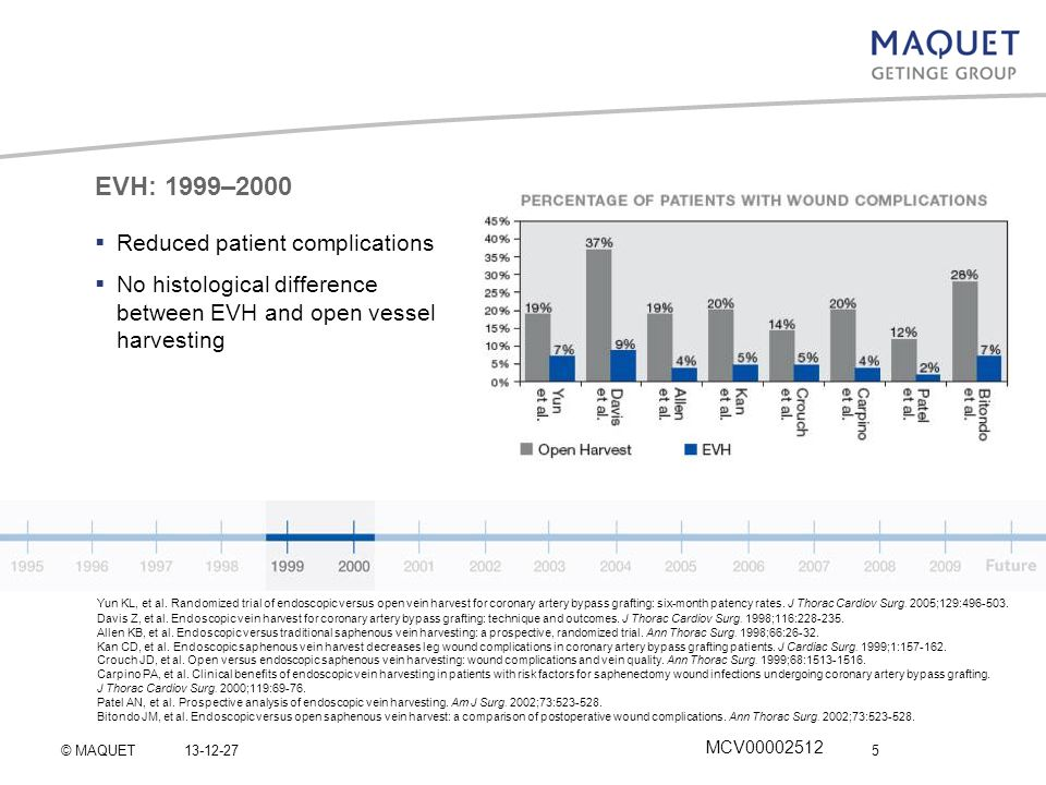 EVH: 1999–2000 Reduced patient complications