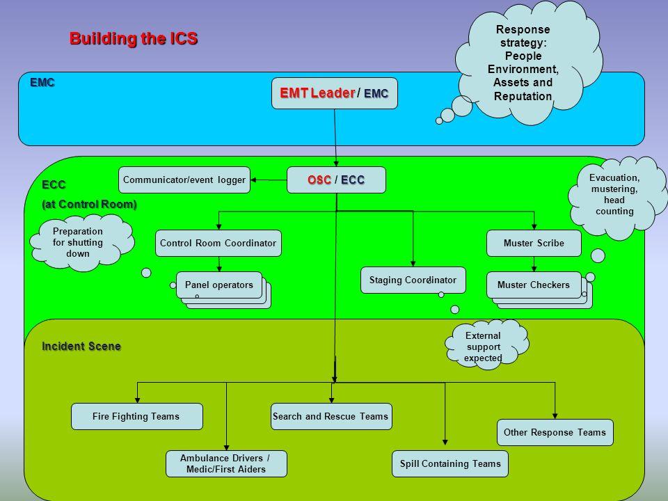 Building the ICS EMT Leader / EMC