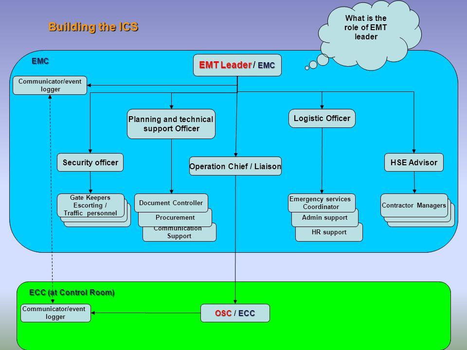 Building the ICS EMT Leader / EMC What is the role of EMT leader EMC