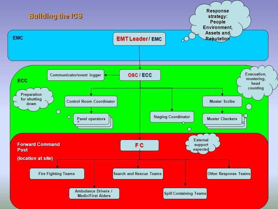 Building the ICS EMT Leader / EMC F C
