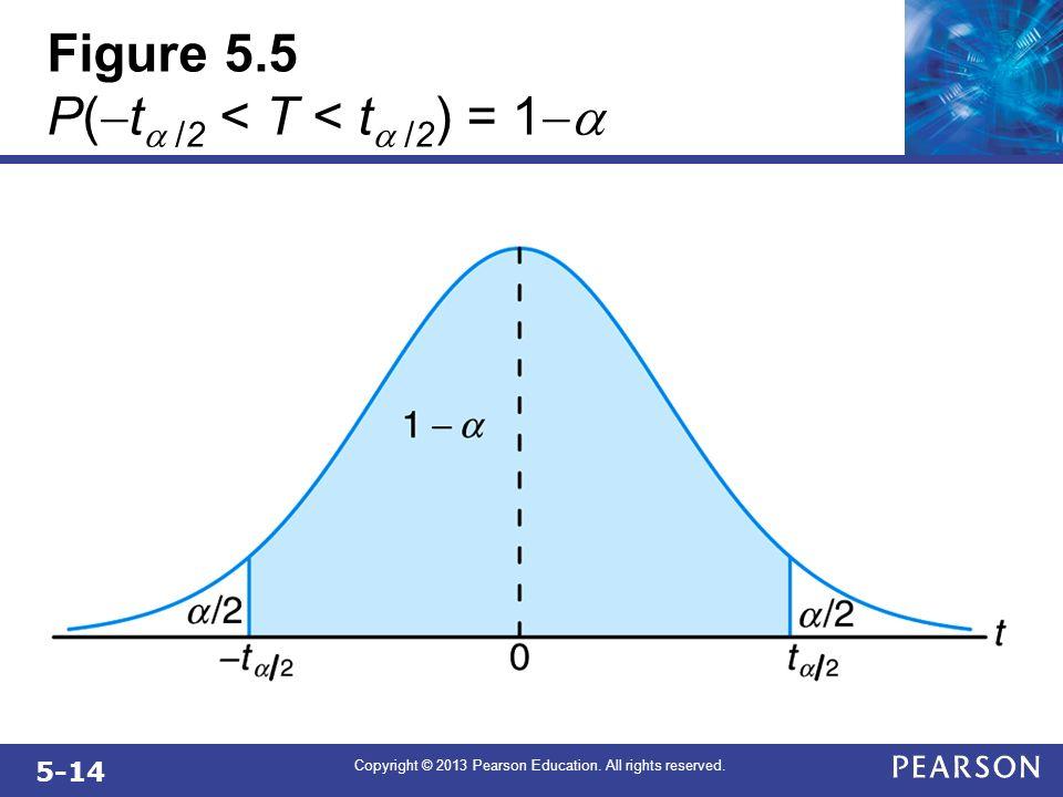 Figure 5.5 P(-ta /2 < T < ta /2) = 1-a