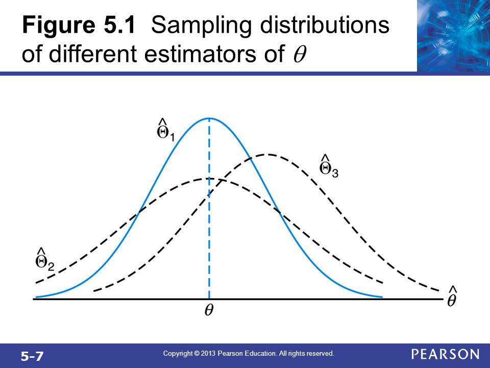 Figure 5.1 Sampling distributions of different estimators of q