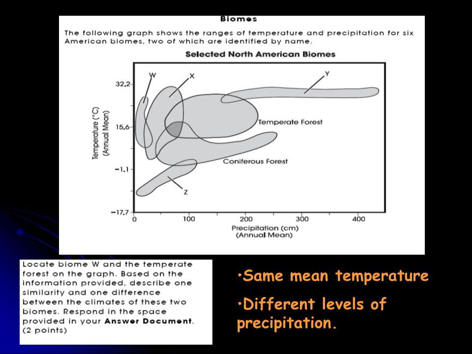 Same mean temperature Different levels of precipitation.