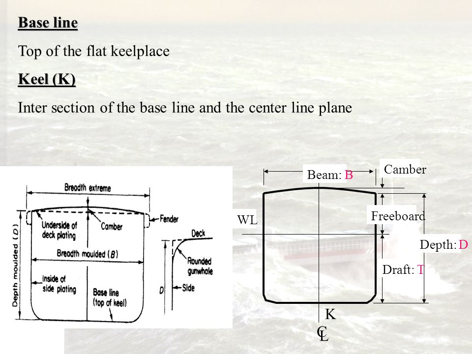 40 Base line Top of the flat keelplace Keel (K)