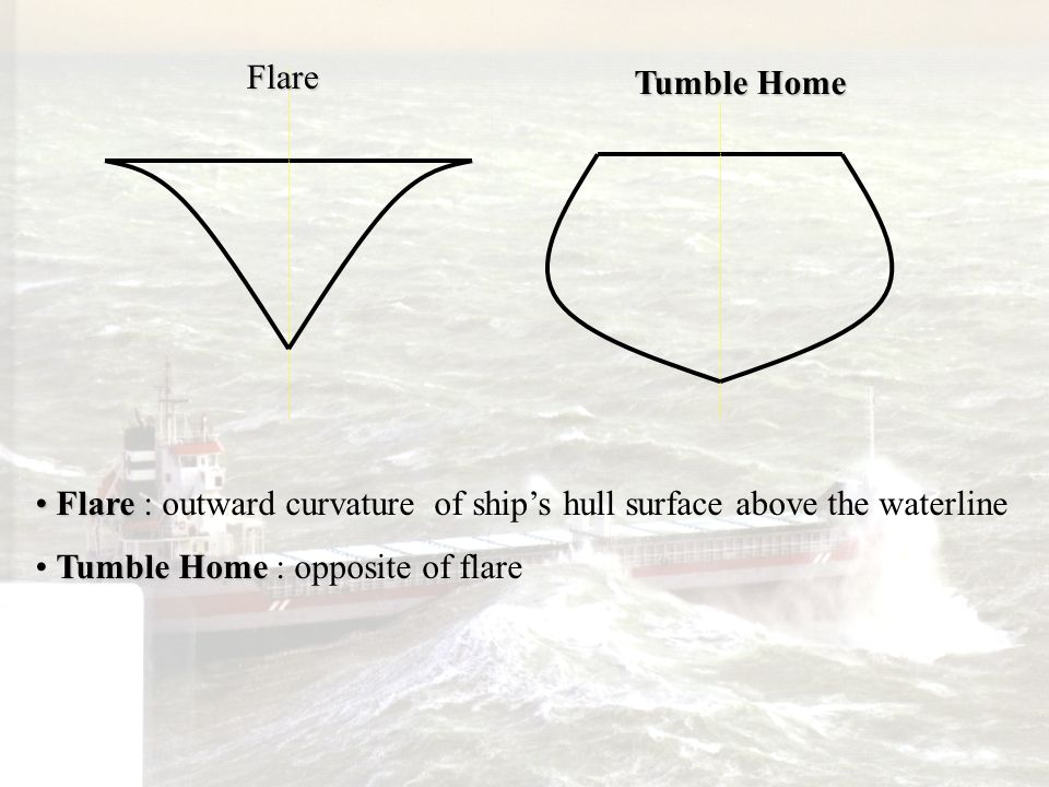 Flare Tumble Home. Flare : outward curvature of ship's hull surface above the waterline.