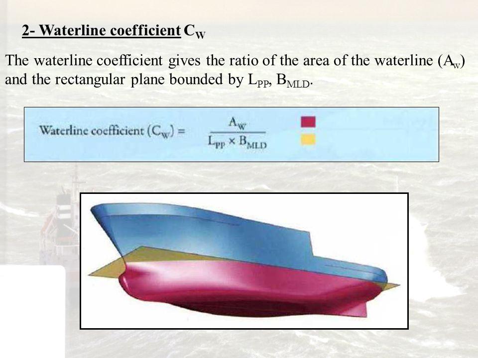 2- Waterline coefficient CW