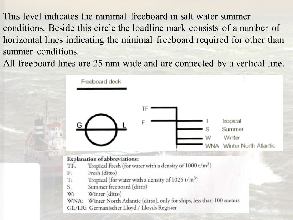 This level indicates the minimal freeboard in salt water summer conditions. Beside this circle the loadline mark consists of a number of horizontal lines indicating the minimal freeboard required for other than summer conditions.