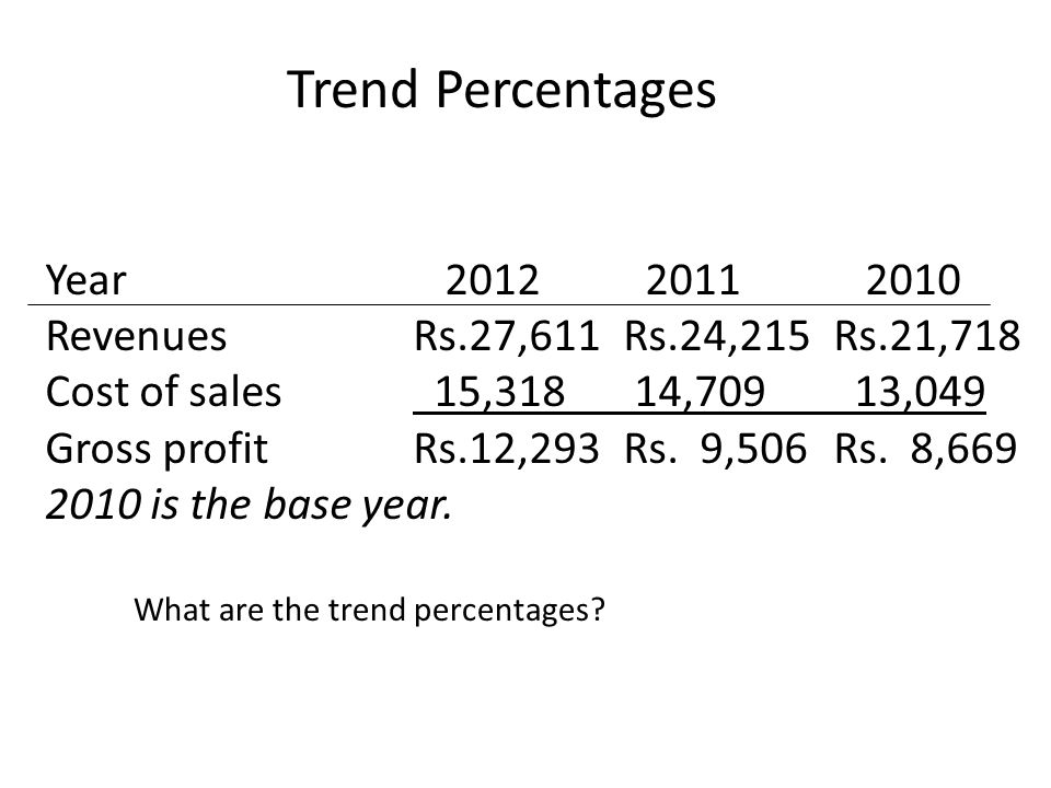 Trend Percentages Year 2012 2011 2010