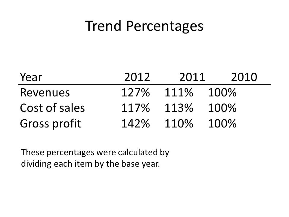 Trend Percentages Year 2012 2011 2010 Revenues 127% 111% 100%