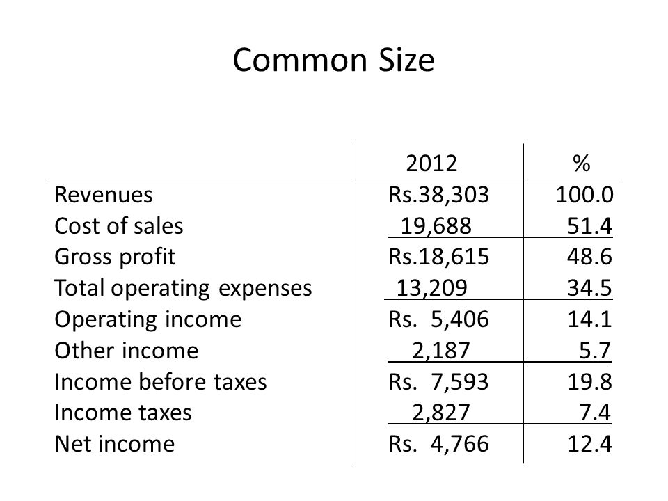 Common Size 2012 % Revenues Rs.38, Cost of sales 19,