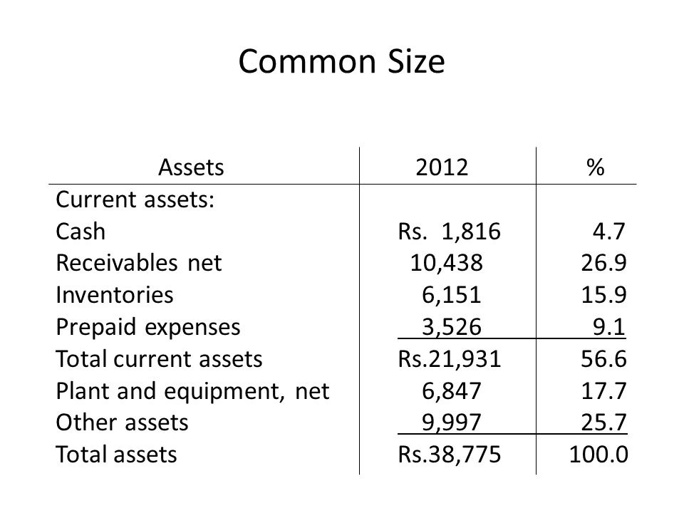 Common Size Assets 2012 % Current assets: Cash Rs. 1,816 4.7