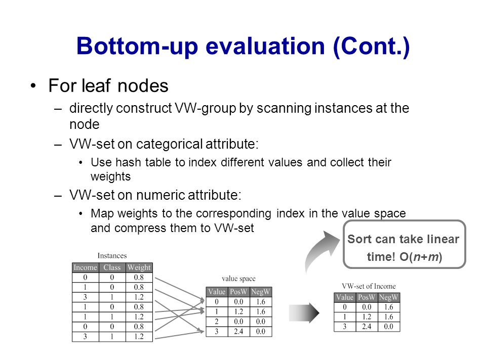 Bottom-up evaluation (Cont.)