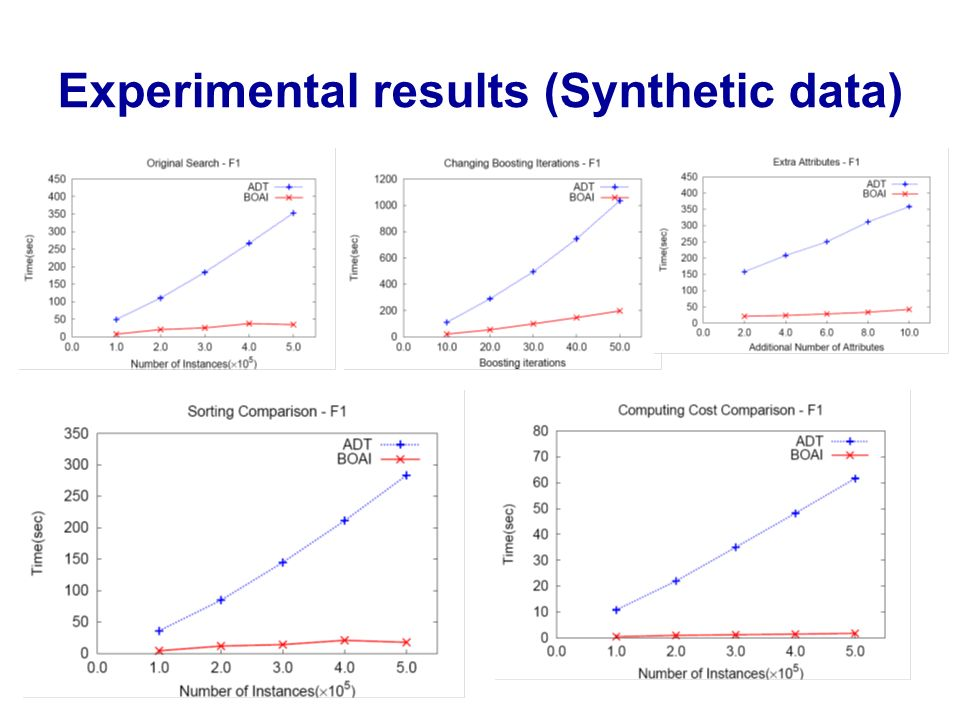 Experimental results (Synthetic data)