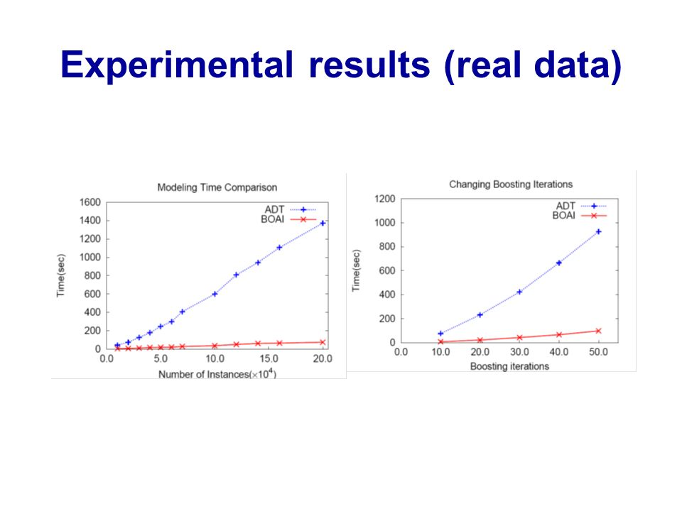 Experimental results (real data)