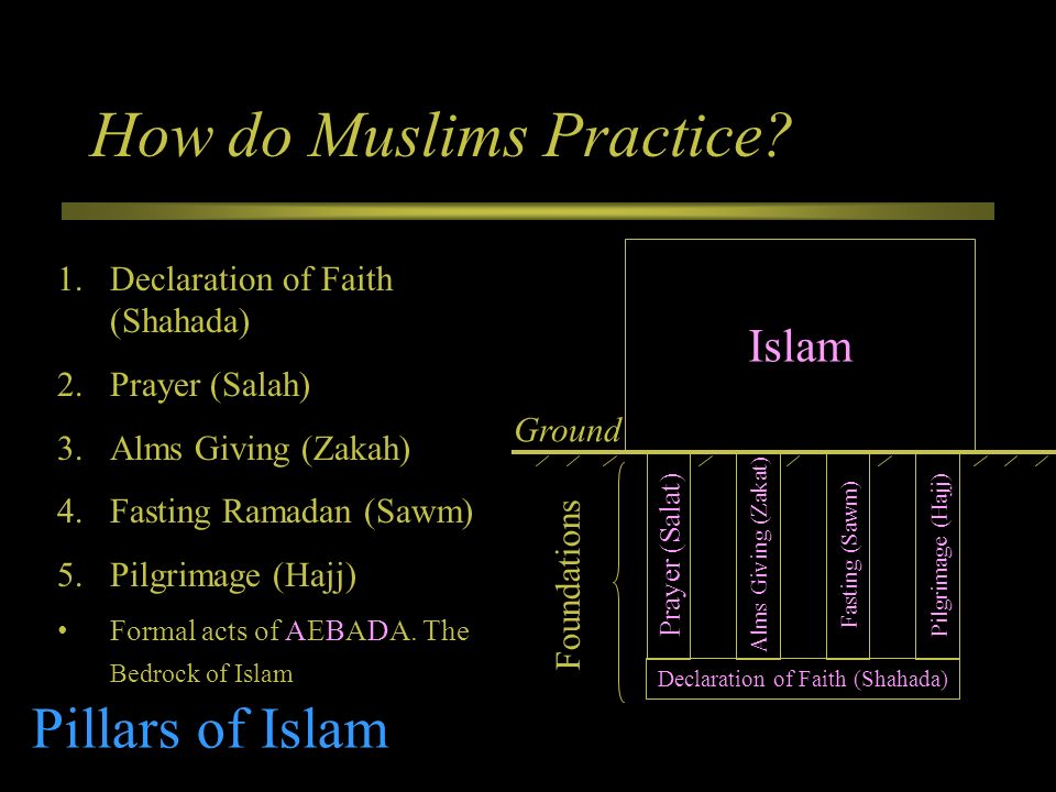How do Muslims Practice
