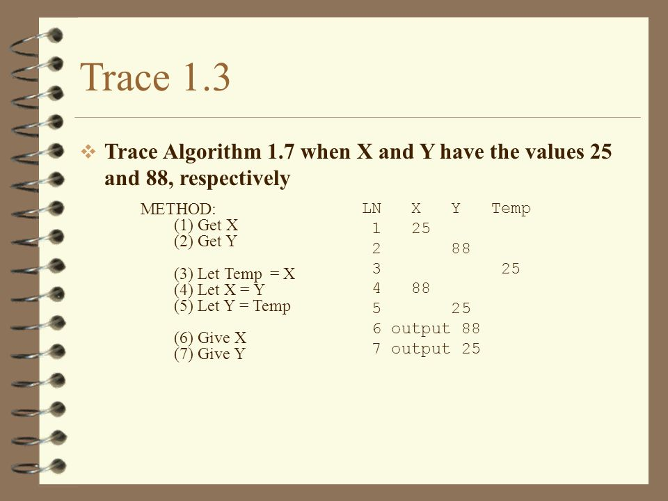 Trace 1.3 Trace Algorithm 1.7 when X and Y have the values 25 and 88, respectively. METHOD: (1) Get X.
