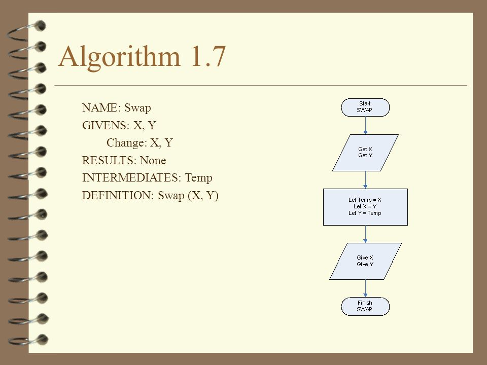 Algorithm 1.7 NAME: Swap GIVENS: X, Y Change: X, Y RESULTS: None