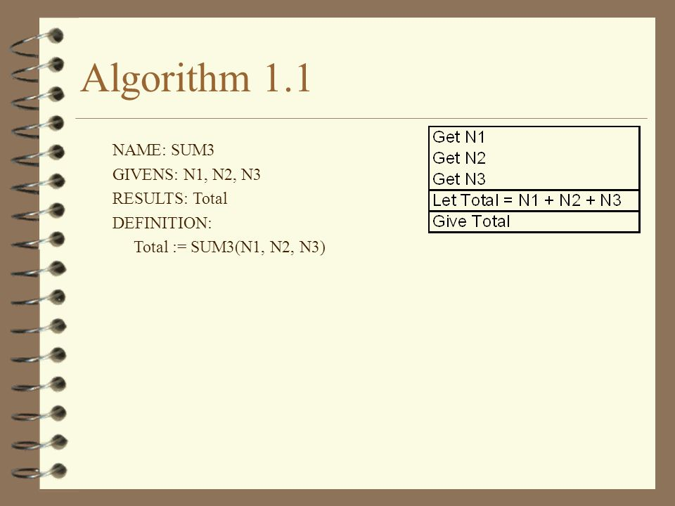 Algorithm 1.1 NAME: SUM3 GIVENS: N1, N2, N3 RESULTS: Total DEFINITION: