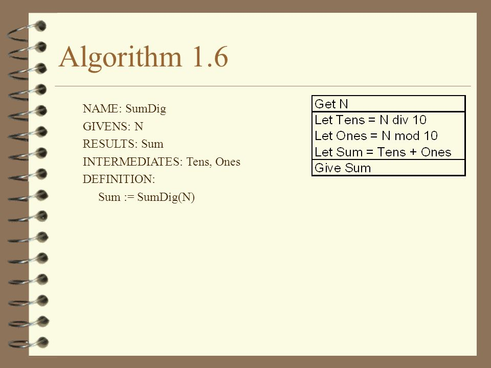 Algorithm 1.6 NAME: SumDig GIVENS: N RESULTS: Sum
