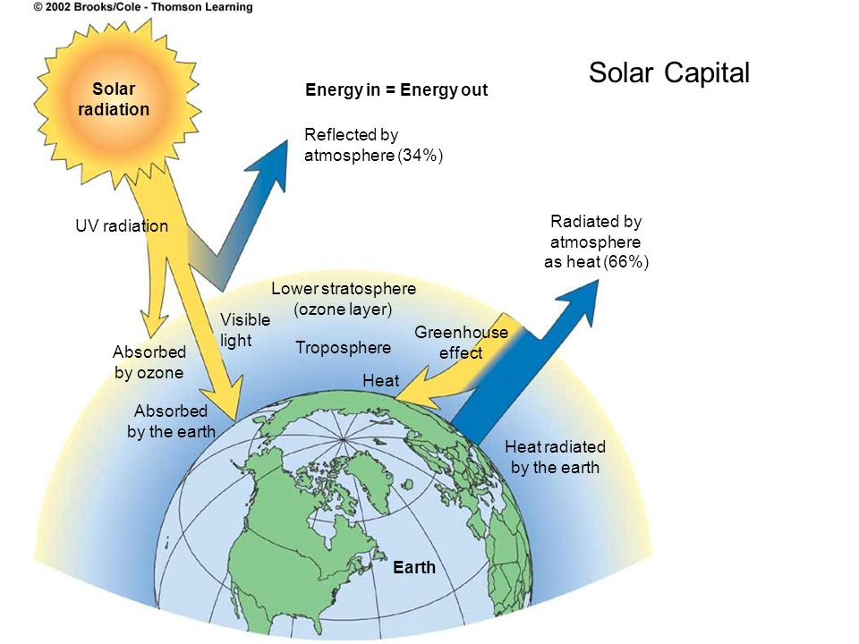 Solar Capital Solar Energy in = Energy out radiation Reflected by