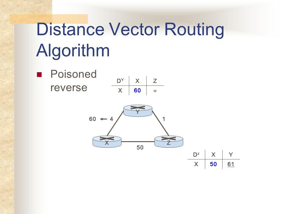 Distance Vector Routing Algorithm