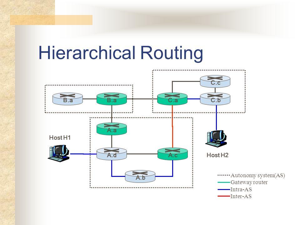 Hierarchical Routing B.a A.a A.b A.c A.d C.b C.c C.a Host H1 Host H2