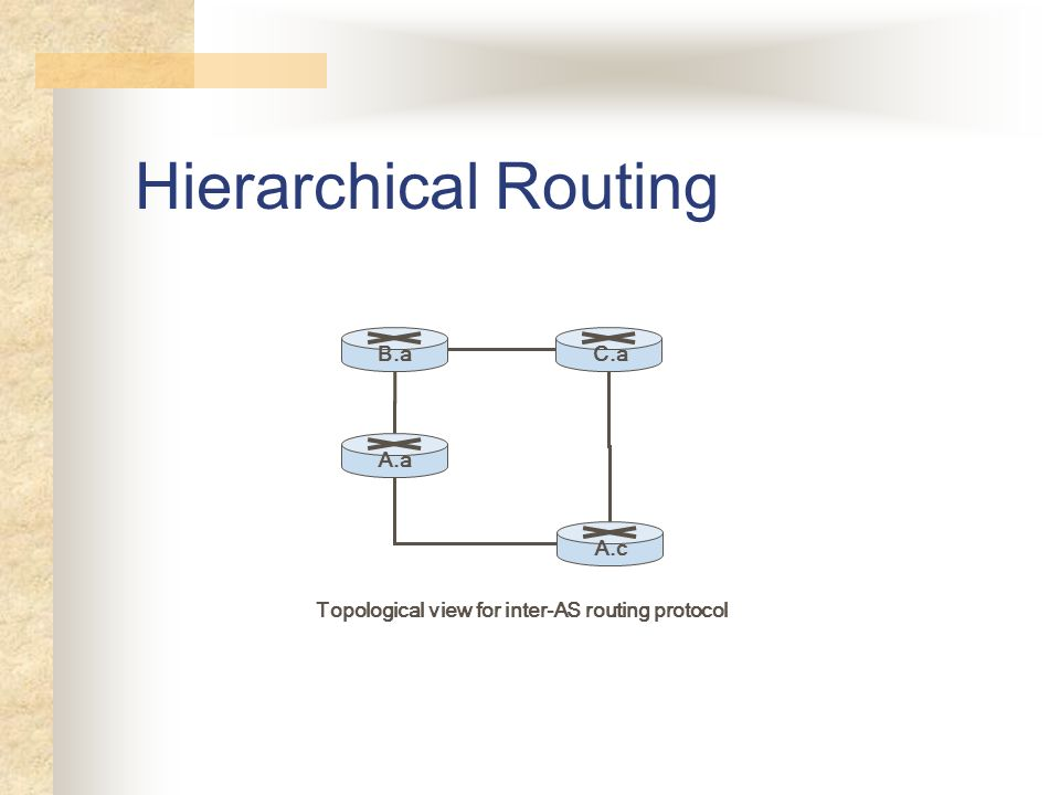 Topological view for inter-AS routing protocol