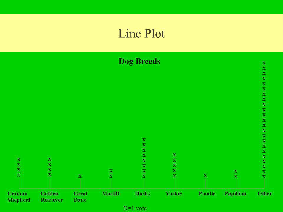 Line Plot Dog Breeds X=1 vote German Shepherd Golden Retriever