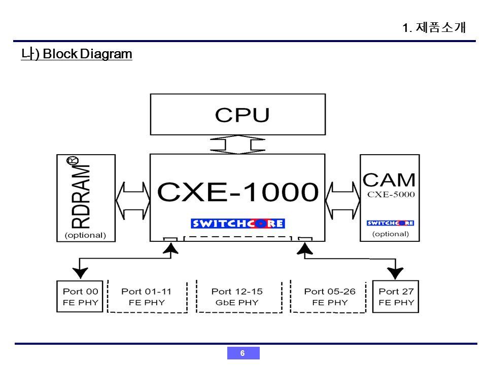 1. 제품소개 나) Block Diagram