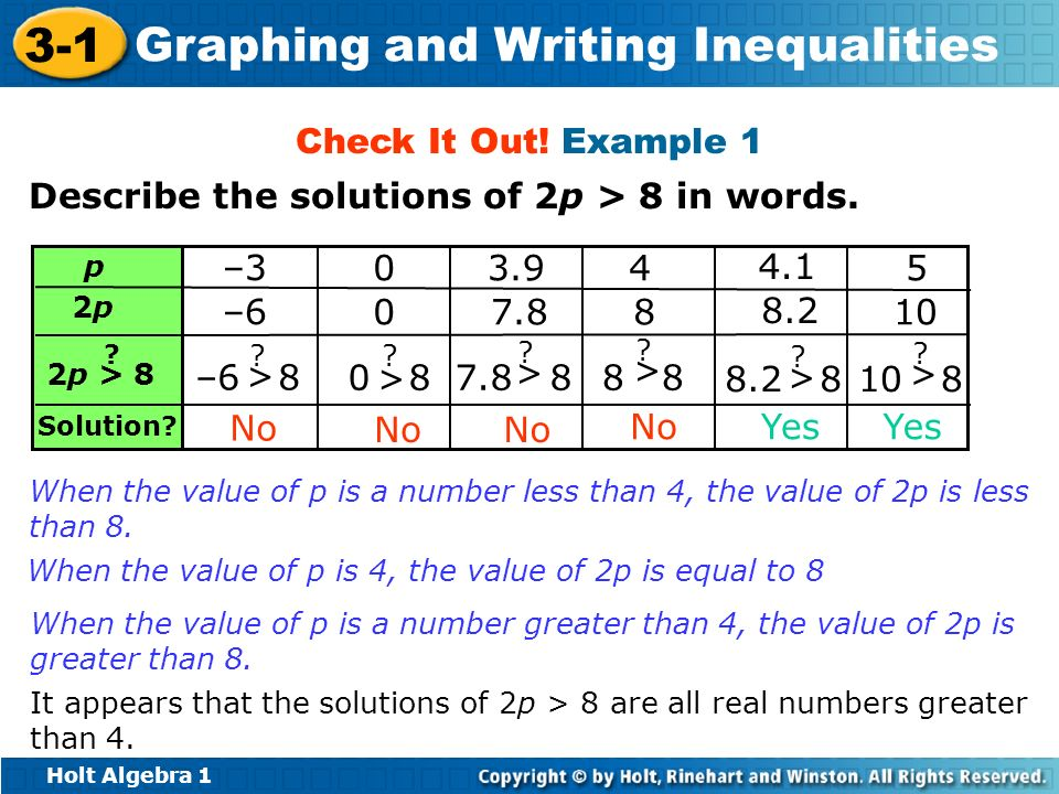 Describe the solutions of 2p > 8 in words.