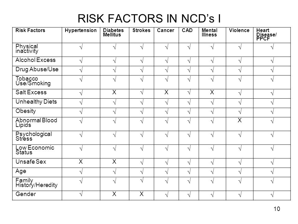 RISK FACTORS IN NCD's I √ Physical inactivity Alcohol Excess