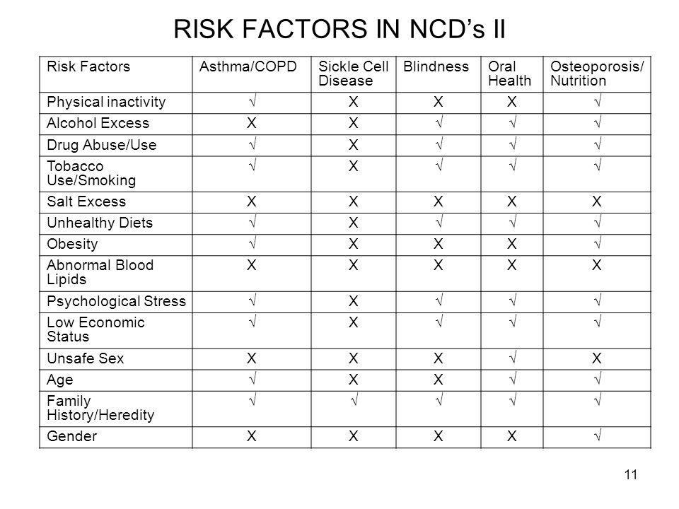 RISK FACTORS IN NCD's II
