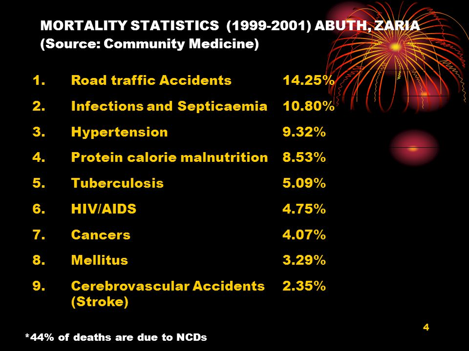 Road traffic Accidents 14.25% 2. Infections and Septicaemia 10.80% 3.