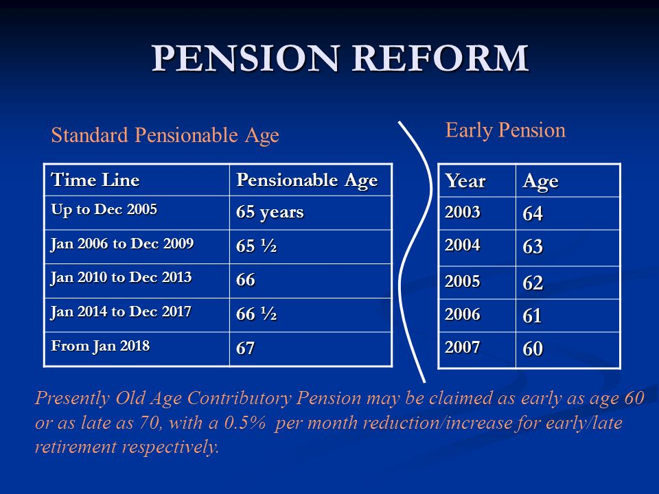 PENSION REFORM Early Pension Standard Pensionable Age Year Age 64 63