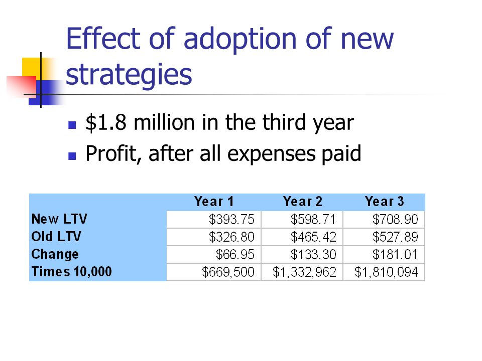 Effect of adoption of new strategies