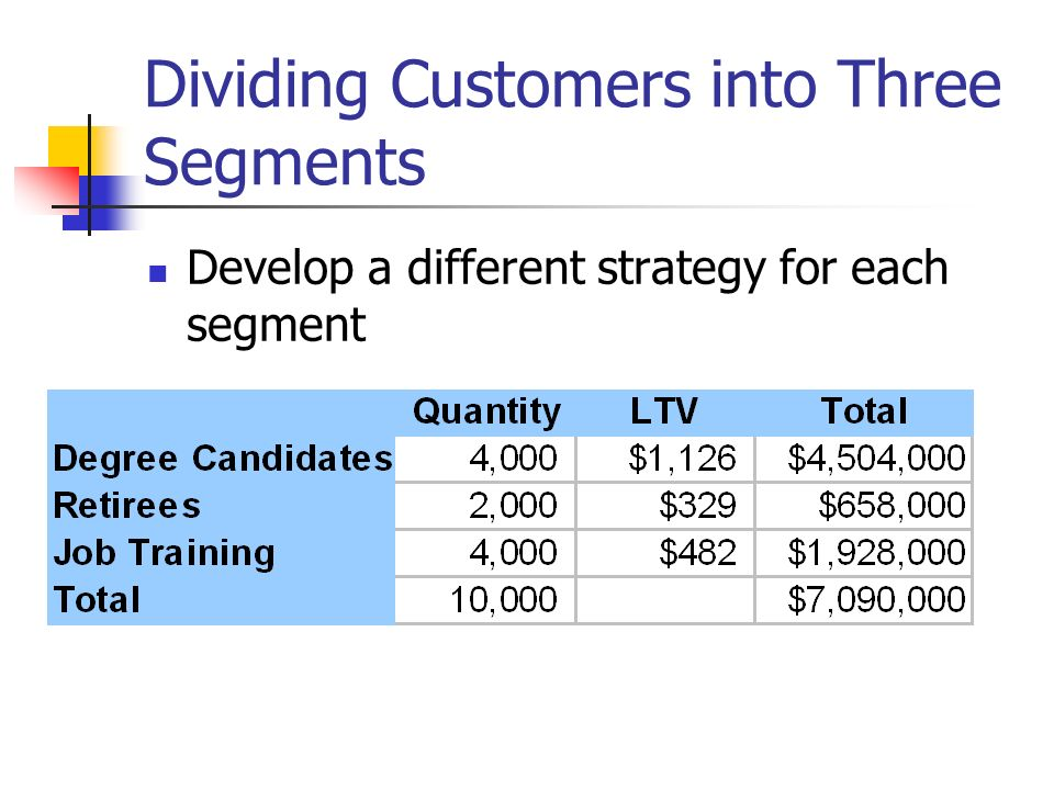 Dividing Customers into Three Segments