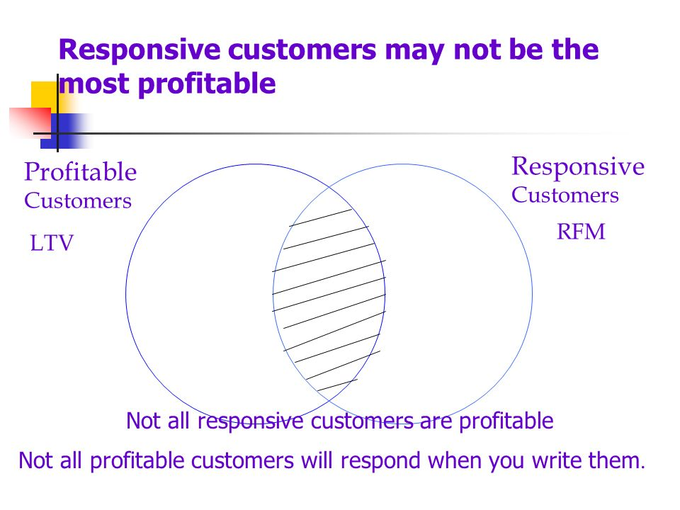 Not all responsive customers are profitable