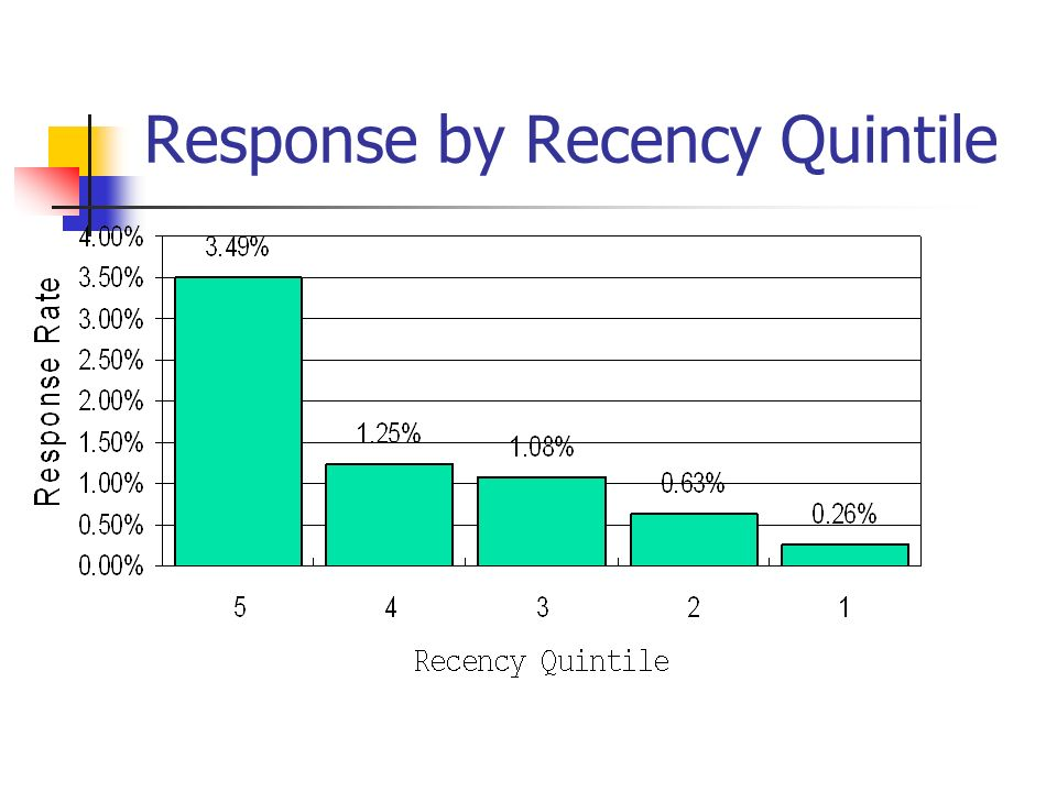 Response by Recency Quintile