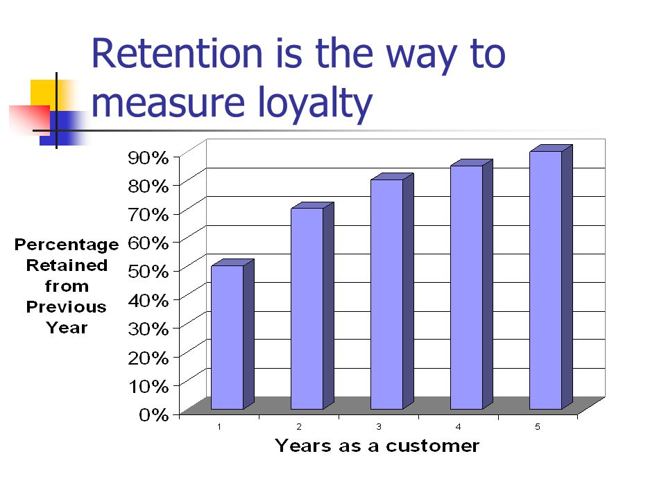 Retention is the way to measure loyalty
