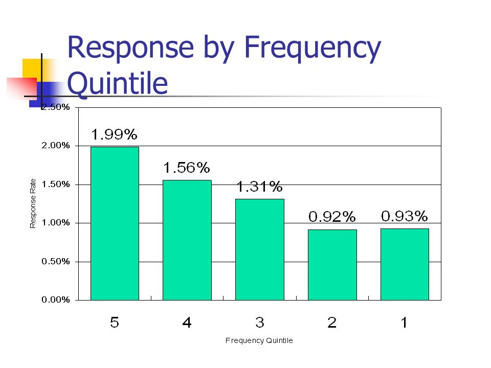 Response by Frequency Quintile