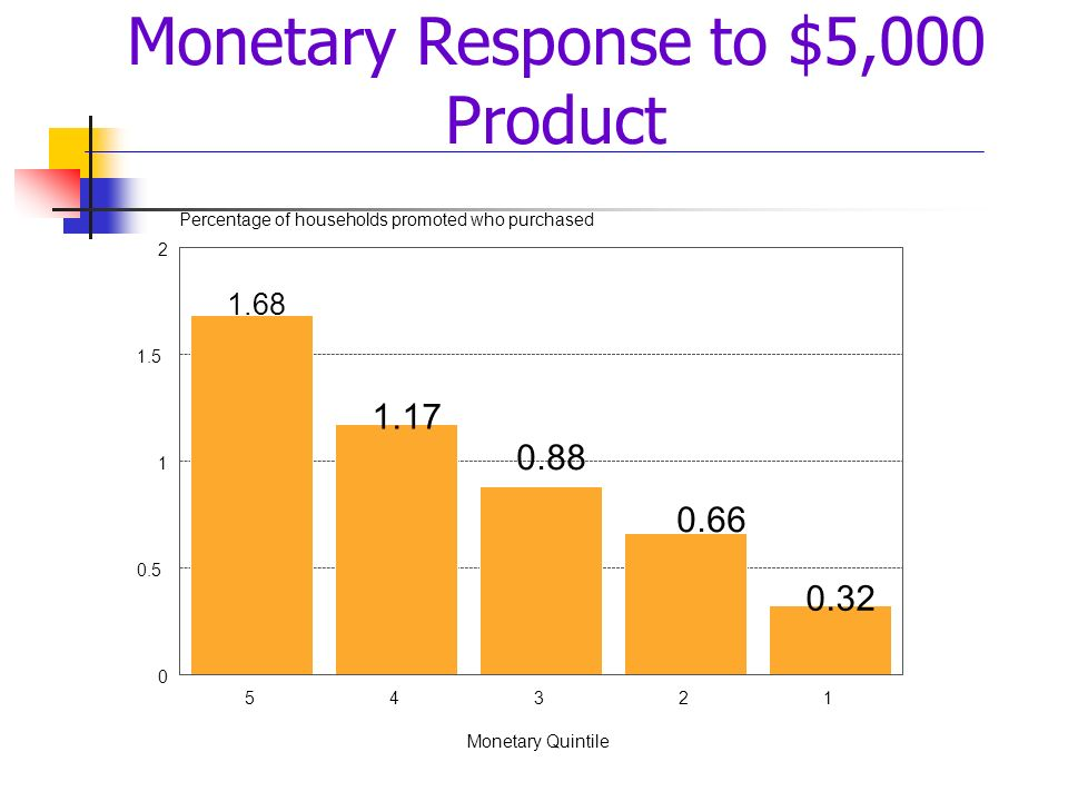 Monetary Response to $5,000 Product